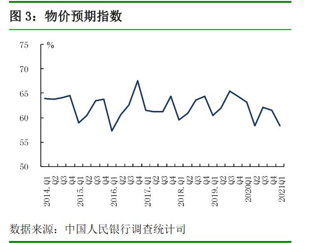 """央行储户调查:超过一半的居民预计下季度房价""""基本不变"""",28.6%的居民打算增加投资"""