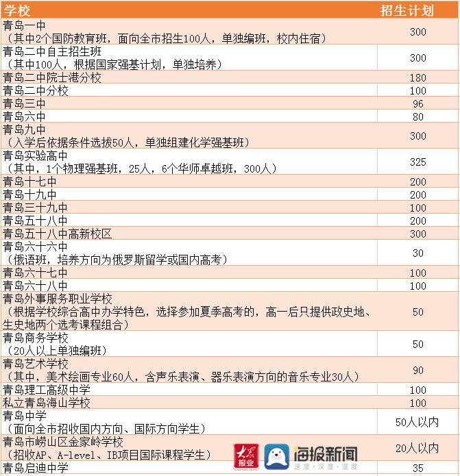"""青岛一中2021年自主招生方案:招收6个班!全省首创开设首届""""国防教育班"""""""