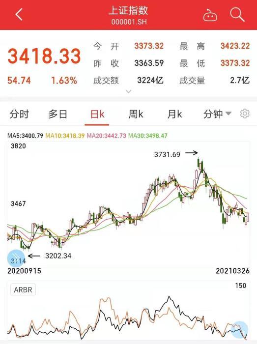 a股收盘:上证综指重回3400点,纺织服装板块涨跌互现