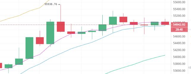 比特币短期上行受阻,震荡走势何时结束