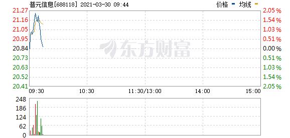 浦源信息计划以3000万元回购股份作为股权激励