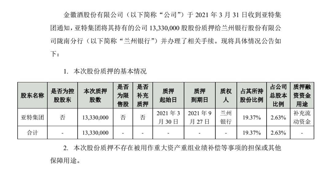 金辉酒业:亚特集团质押1333万股,累计质押占70.2%