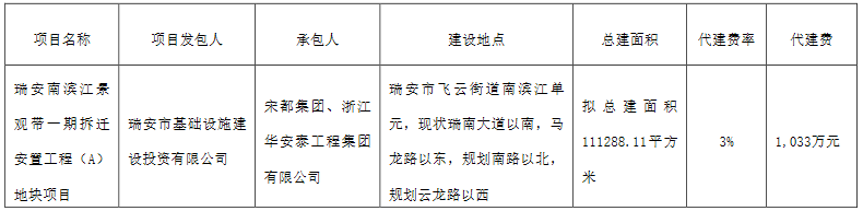 杜松股份:杜松集团获得瑞安南滨江景观带一期建设工程