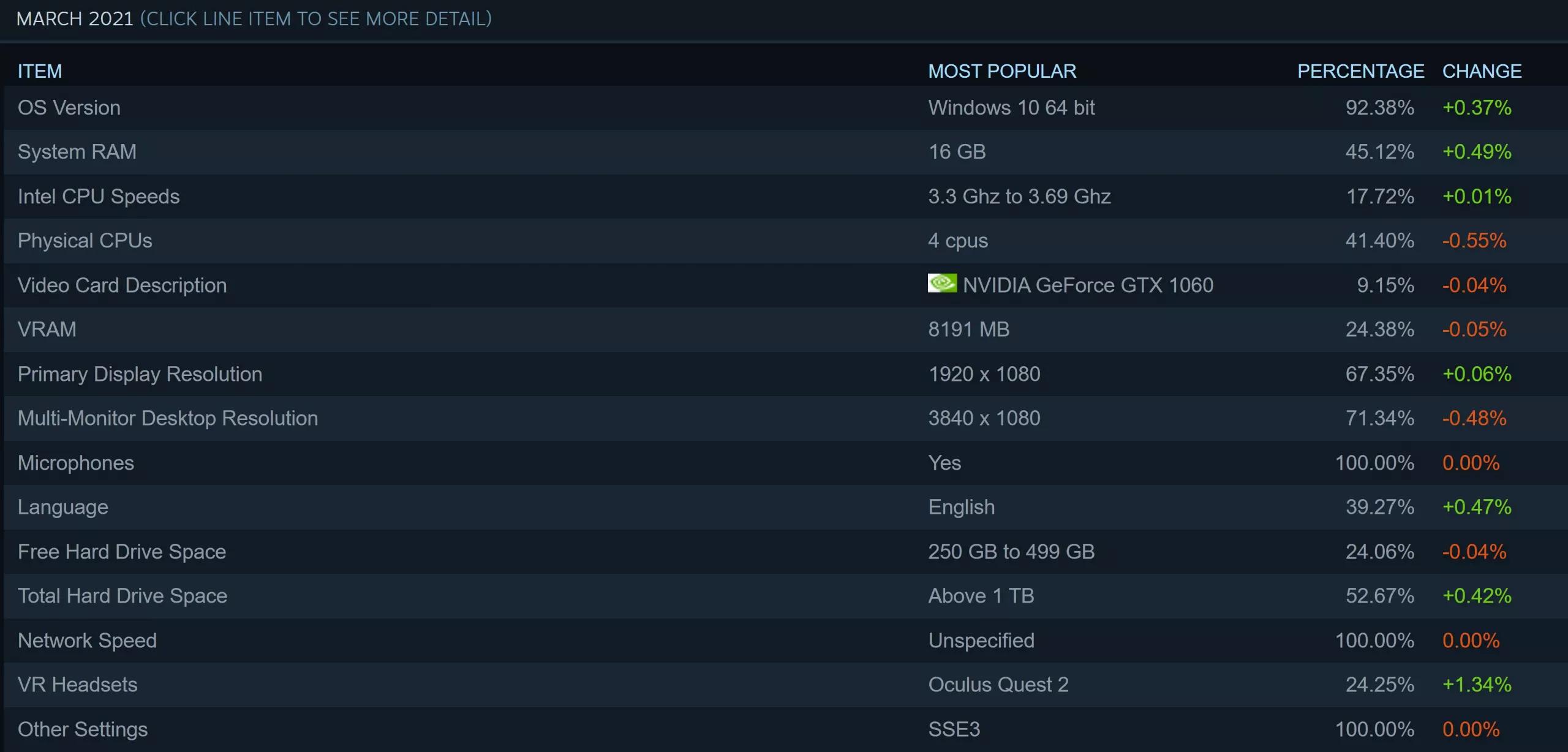 Steam調查:RTX 3070本月表現最佳 AMD的CPU份額接近30%