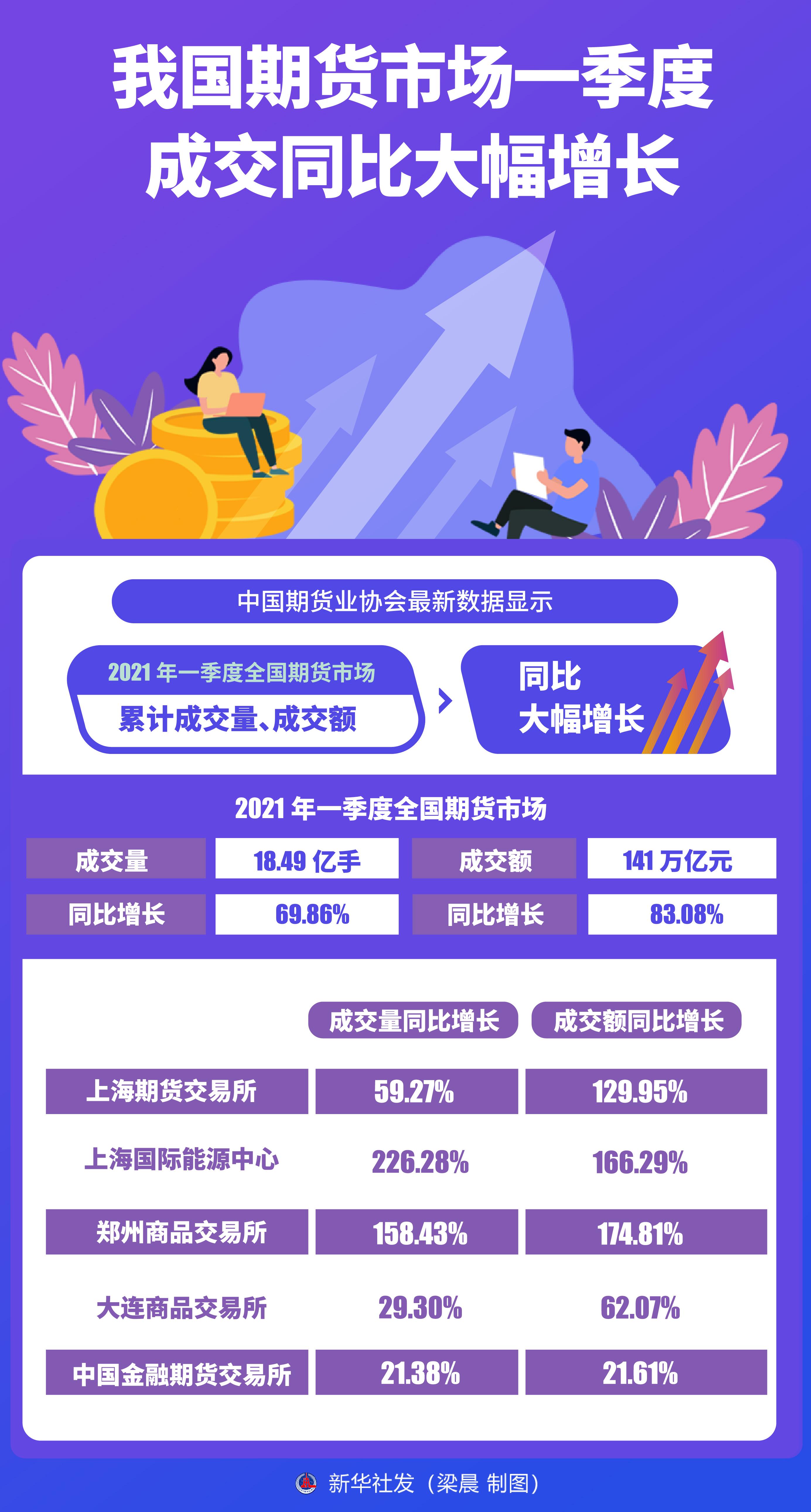 【财经】中国期货市场一季度成交量同比大幅增长