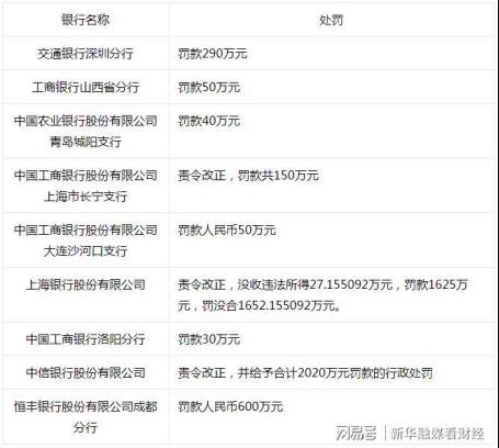 交通银行深圳分行的6人被警告有违规贷款行为