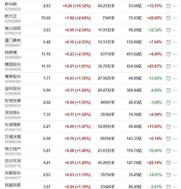地产股收盘下跌0.04%,新华联的日最高限价ST钟芳收盘下跌5.13%