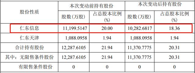 由于贷款逾期,任栋控股的控股股东被动减持了916.83万股