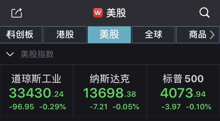 美国三大股指收盘下跌,中国股票公司联电科技在盘中飙升1050%