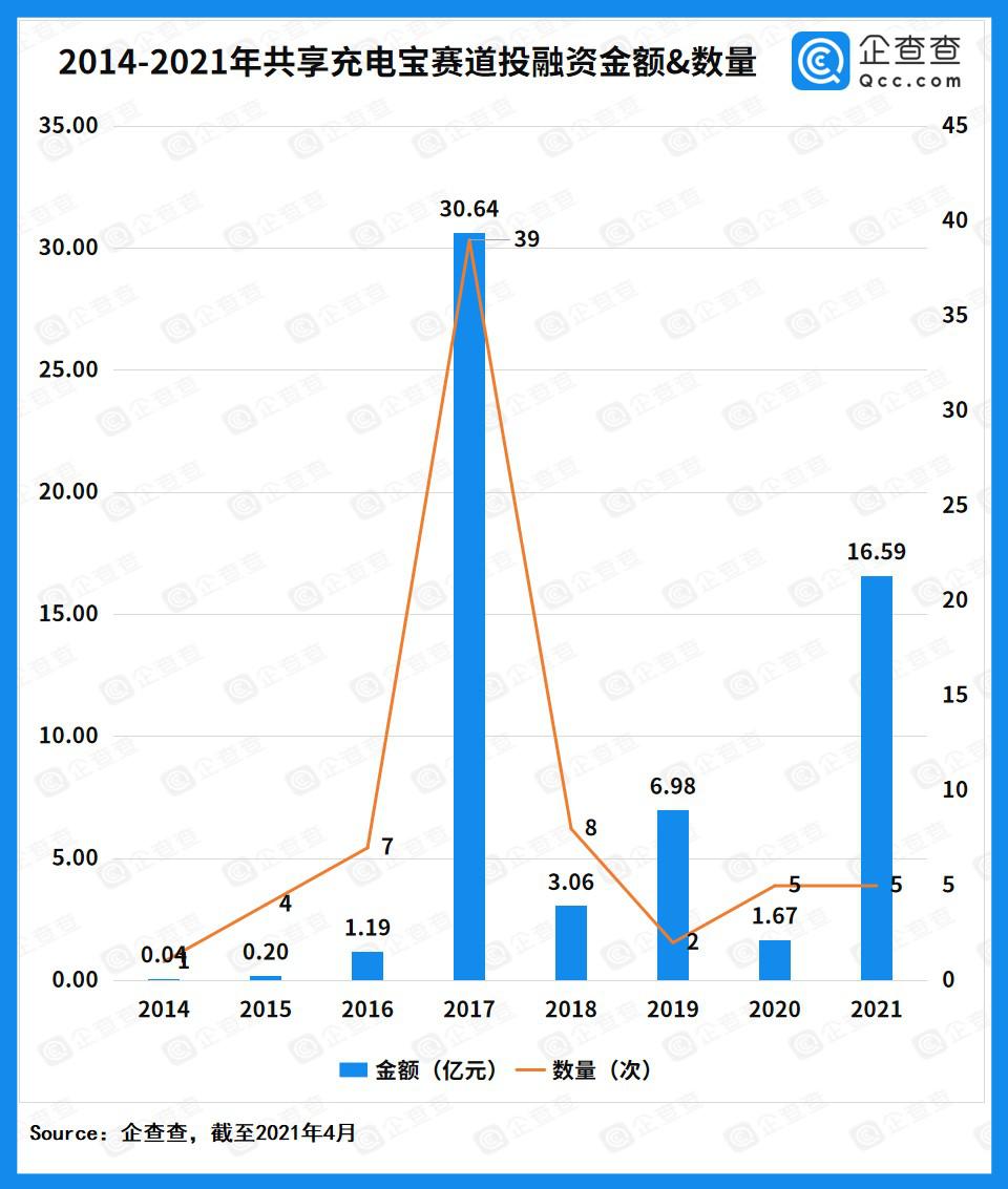 共享充电宝资本库存:轨道融资总额超过60亿元,怪兽充电加速领先