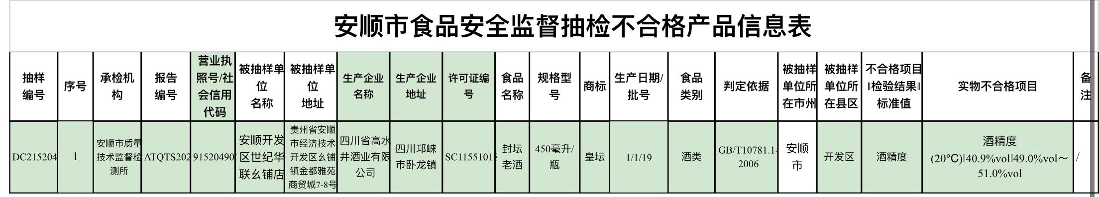 贵州安顺抽检食品安全,一批高水京酒业酒精含量不合格