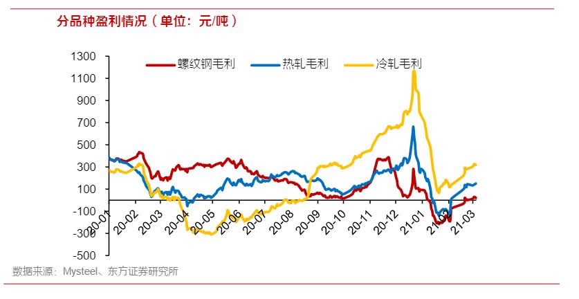 急剧增长近260倍,重钢第一季度净利润为什么增长这么多?
