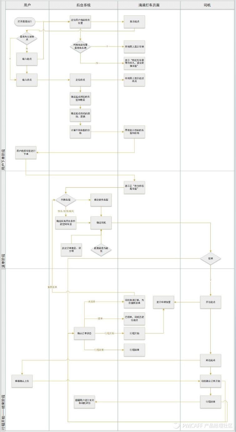 一份业务流程梳理+流程图绘制指南