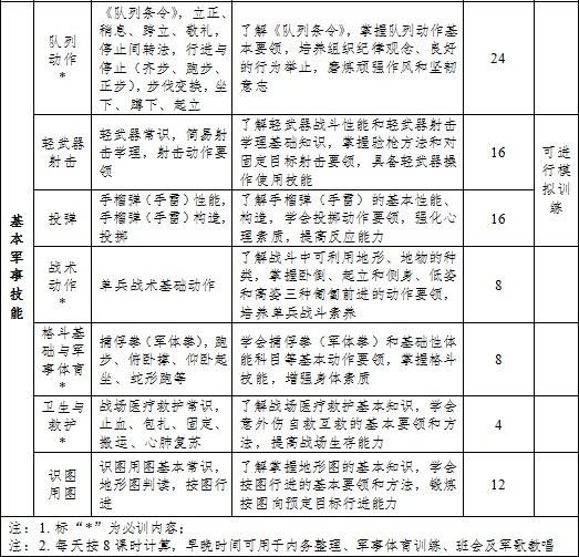 教育部:心肺复苏列入高中军训教学内容