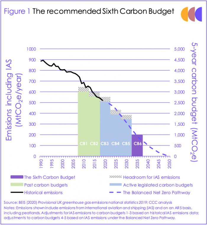 英国政府制定新的减排目标:到2035年将温室气体排放量减少78%-第2张图片-IT新视野