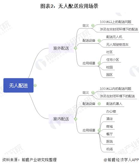 拟融资100亿美元!美团首席迷信家:美团明年有望在上海开启无人配送