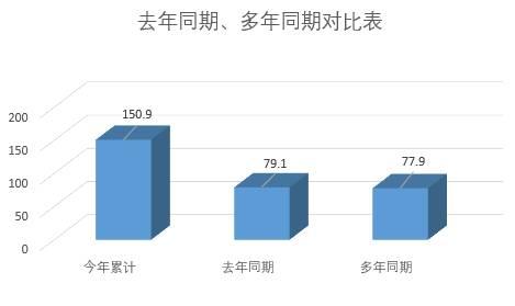 海丽气象吧丨今年以来威海累计降水150.9毫米 较去年同期偏多90.8%