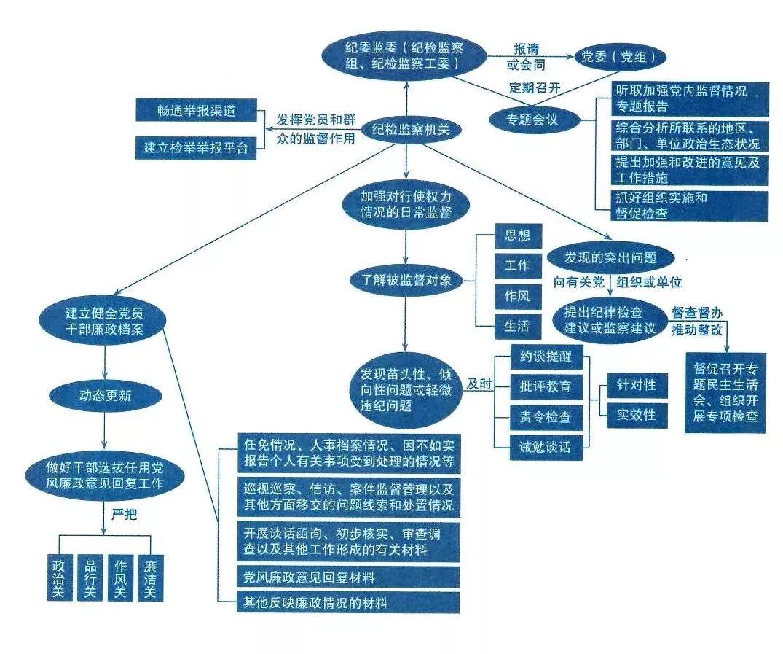 """收藏吧!纪检监察""""六大业务""""流程图"""