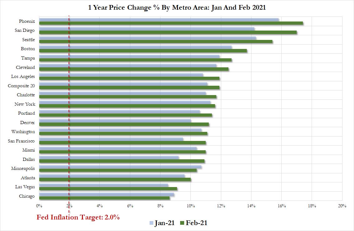 """美国房子涨价""""失心疯"""":连续8个月涨价!最便宜的房子2月份都涨了12%"""