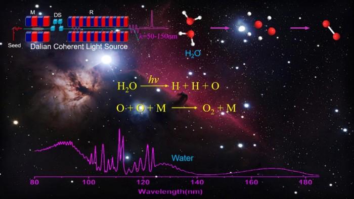 大连相干光源揭示水光解产生氧气的途径-第1张图片-IT新视野