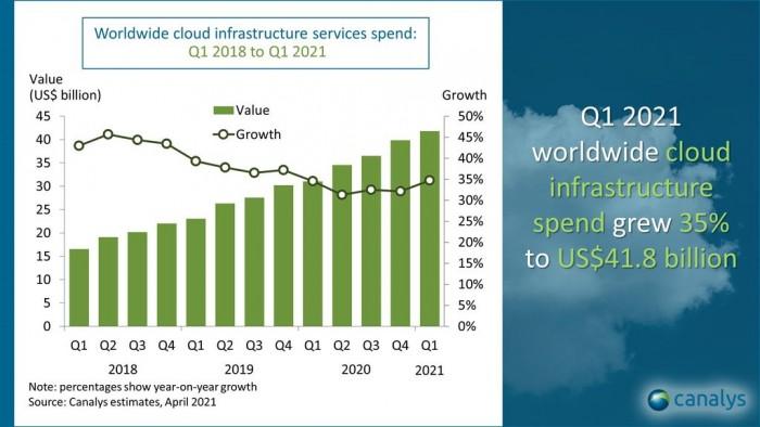 2021年一季度全球云服务市场突破至418亿美元,同比增长35%-第1张图片-IT新视野