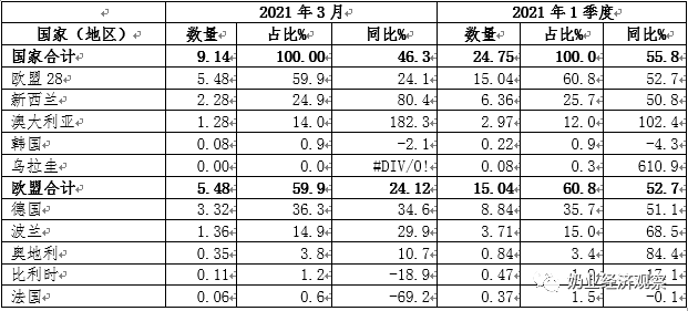 中国奶业贸易月报2021年04月