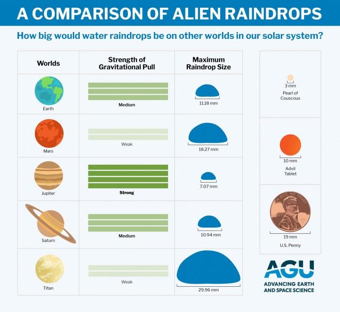 研究发现外星雨滴与地球上的雨滴十分地相似-第2张图片-IT新视野