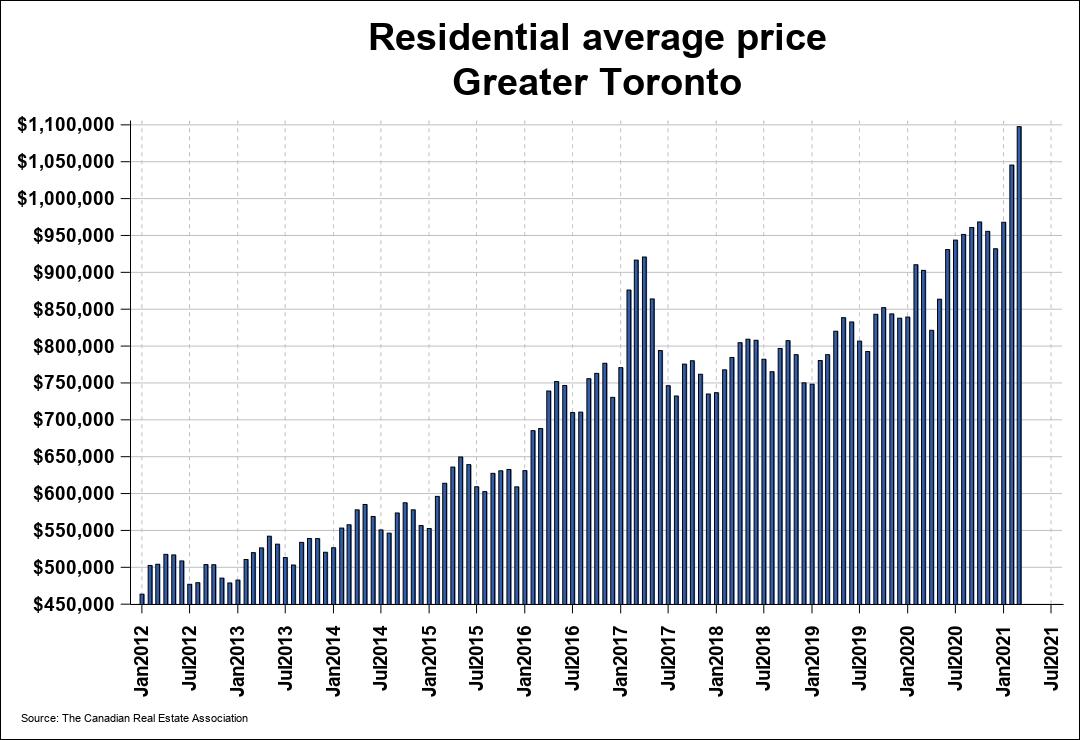 """加拿大多伦多房价飙涨33%,为何还说""""房市走缓""""?"""