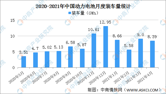 2021年1-4月中國動力電池裝車量情況:磷酸鐵鋰電池裝車量同比增長455.9%
