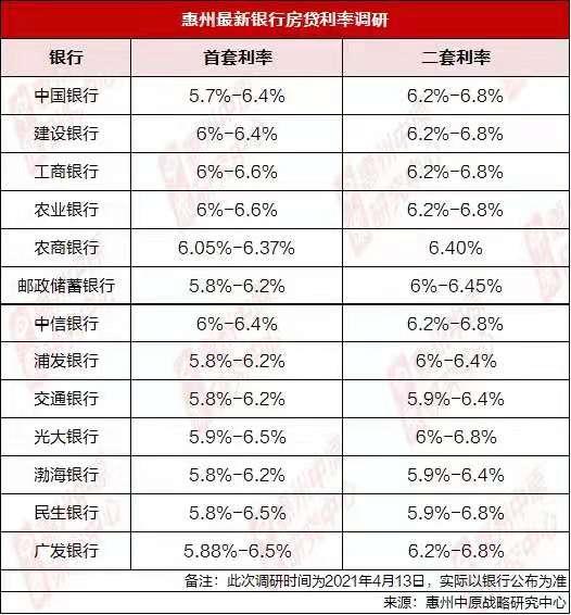 惠州有银行暂停二手房贷 新房利率上扬20%-30%