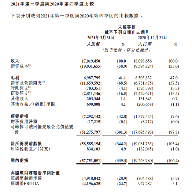 快手广告收入占比首超50%,优先股兑换拖累账面亏损