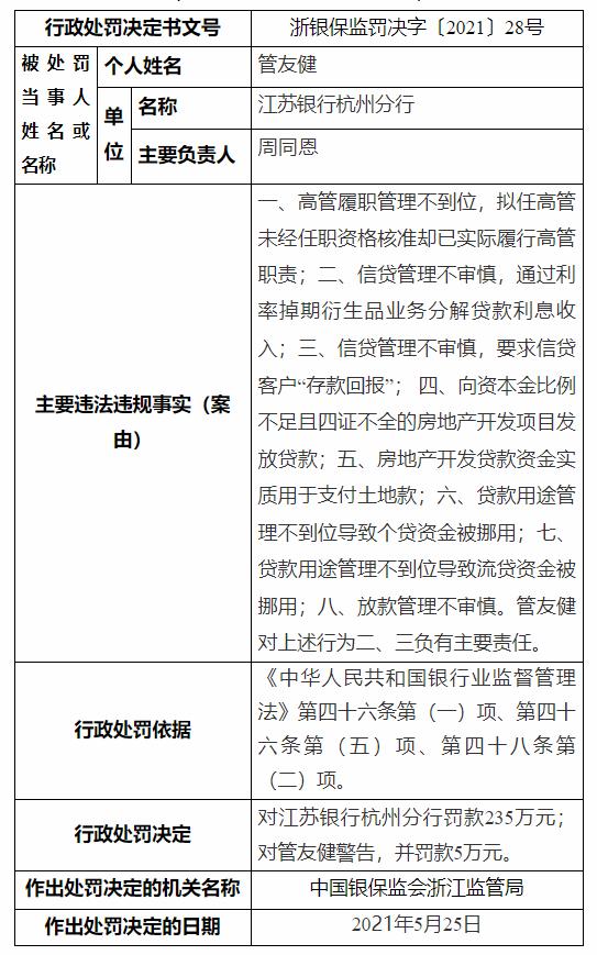 存在8项违法违规事实,江苏银行杭州分行被罚235万元