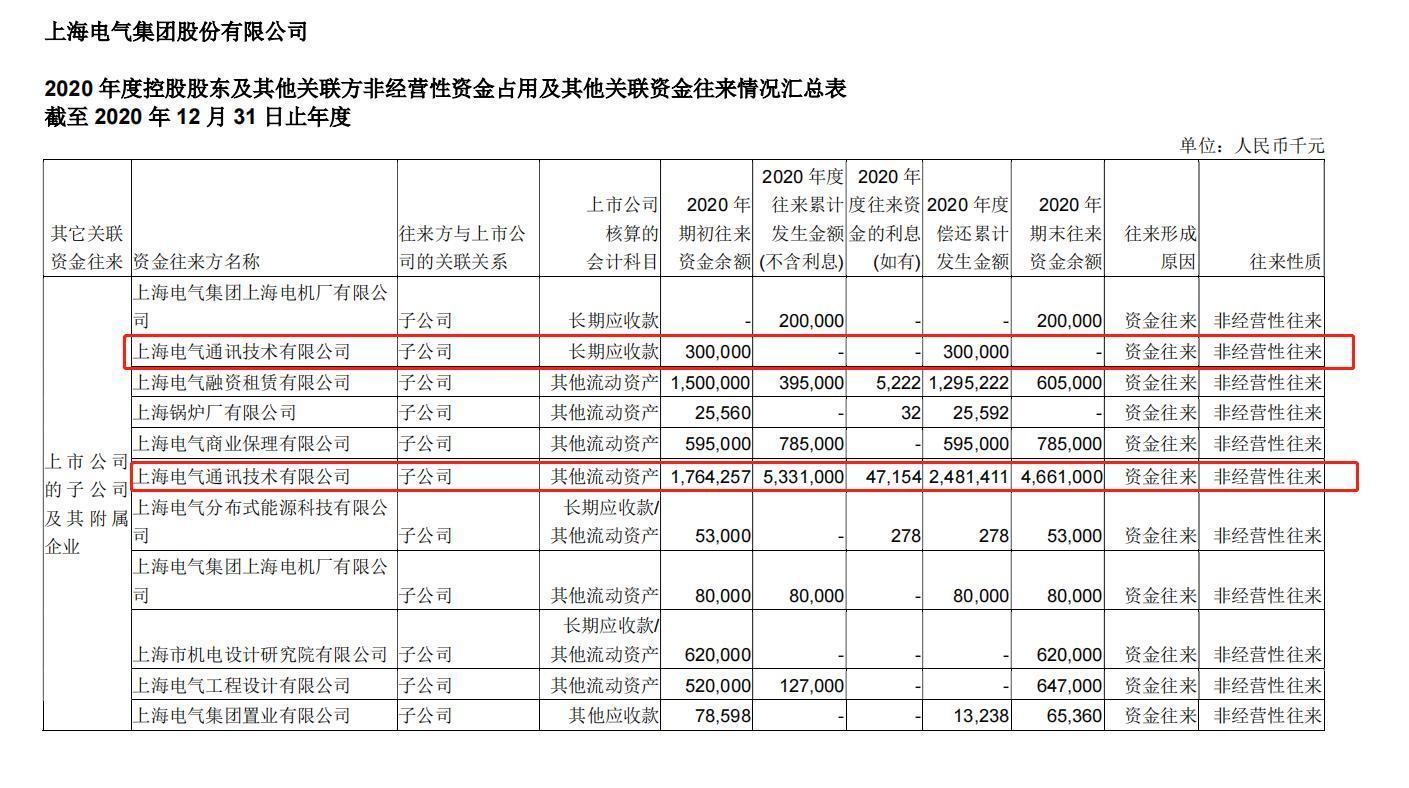"""至多亏83亿!上海电气的""""雷""""是怎么产生的?盘点子公司经营两大疑点"""