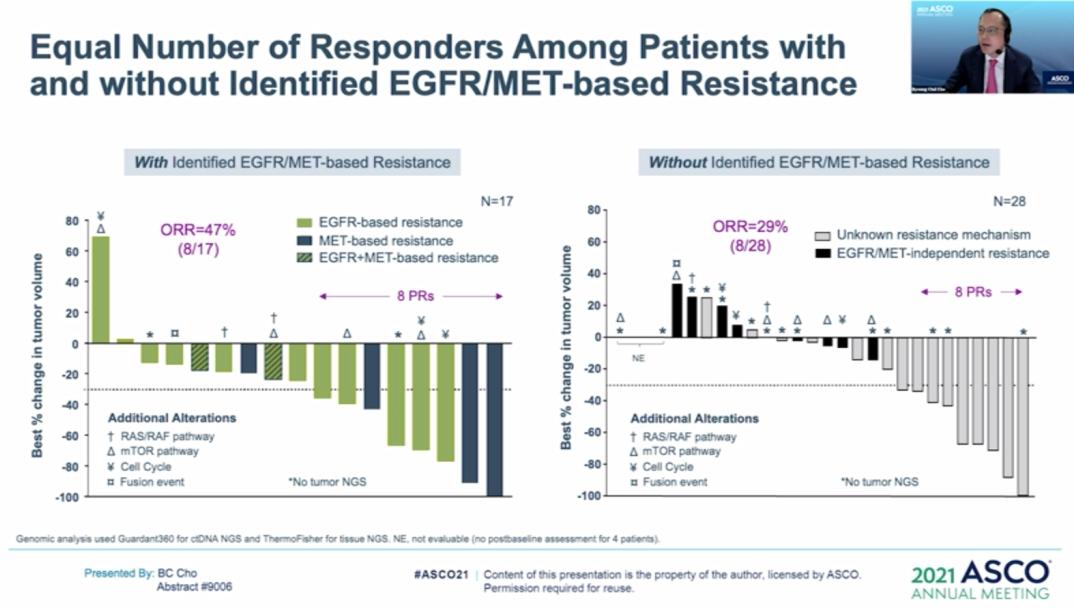 2021 ASCO   EGFR-TKI耐药的解决方案