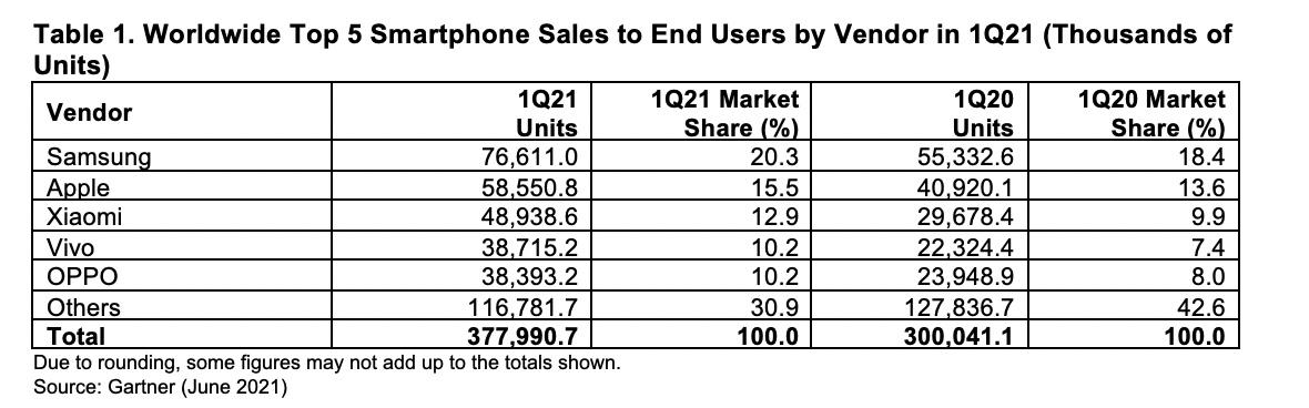 全球智能手机市场2021年第一季度增长26%-第1张图片-IT新视野