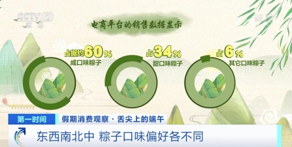 """""""低脂粽子""""销售额大增200%,你今年买的啥?"""