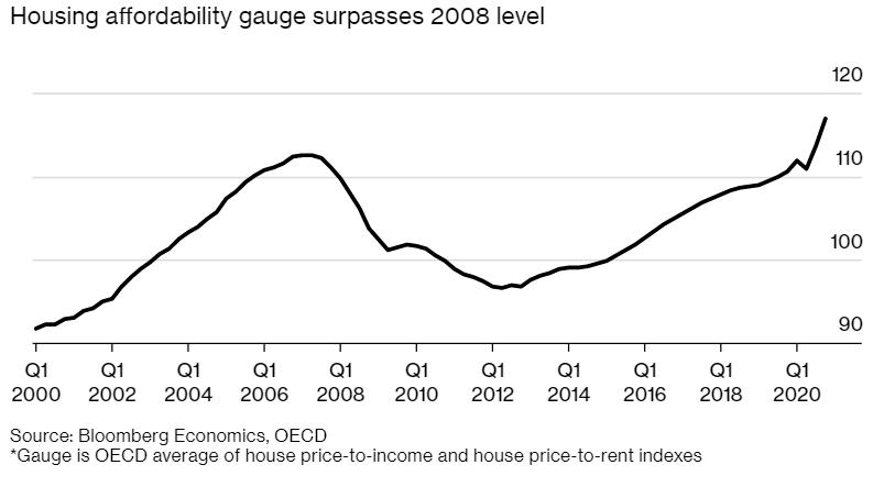 低利率刺激下 全球楼市发出2008年来最大泡沫预警