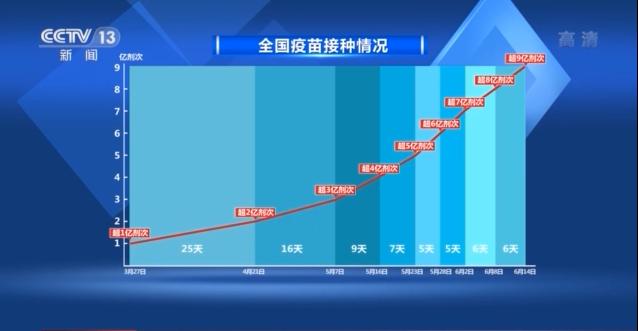 """超9亿剂次!一张图看疫苗接种""""中国速度"""""""