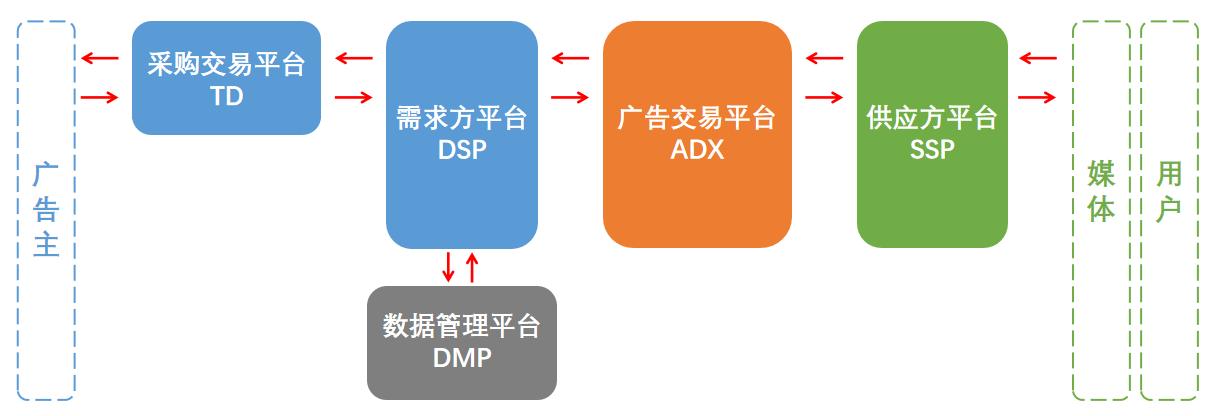 互联网广告(二):参与程序化广告的各个平台——DSP/TD/SSP/ADN/ADX/DMP