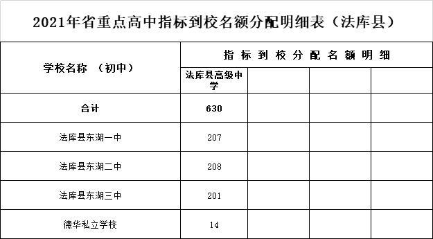 2021沈阳市高中招生计划和中等职业学校招生(图17)