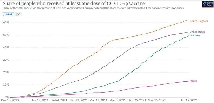 德尔塔毒株席卷全球,欧美多国警告:疫苗赶紧打上