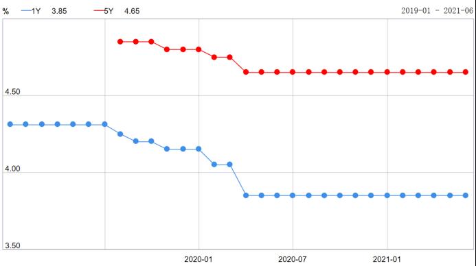 最新LPR利率曝光!全国首套房贷利率已升至5.33%