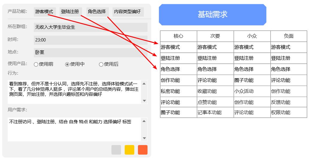 实战出真知:2步搭建用户画像,1步需求分析