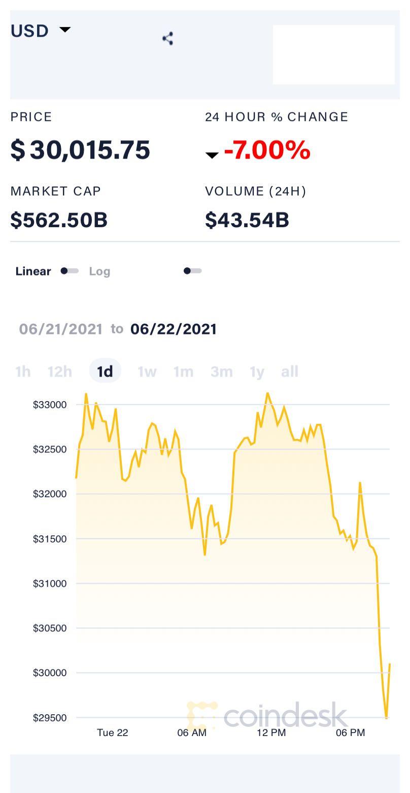 比特币日内跌超7%跌破3万美元,较4月历史最高价已腰斩