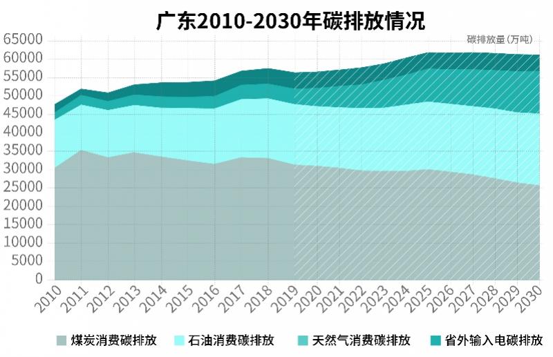 """承载国家厚望的低碳试点创新!先行先试广东十年攀""""峰""""路"""