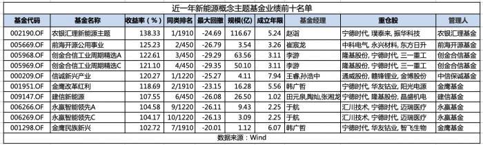 新能源主题基金王者归来,半年涨幅高达43%:老将和新秀谁的业绩稳了?