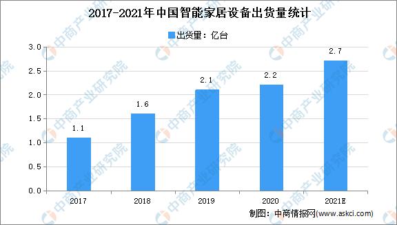 2021年中国智能家居市场规模及发展趋势预测分析
