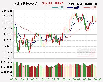 开盘:A股三大股指集体高开沪指涨0.26%,券商板块领涨