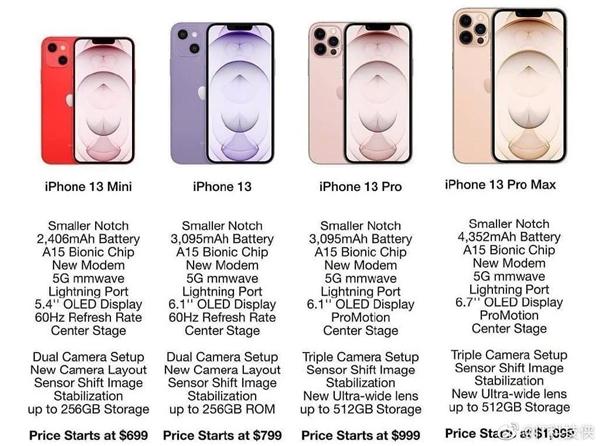 iPhone 13全系规格曝光:四款机型、起售价不到5000元