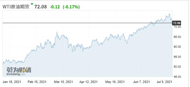 科技股强势不再?华尔街共识:周期股主导美股下半年行情
